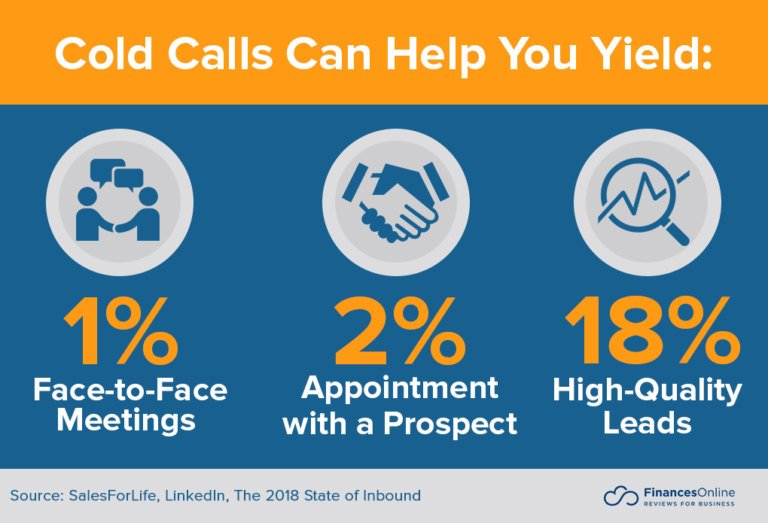 Statistics about prospecting cold calls